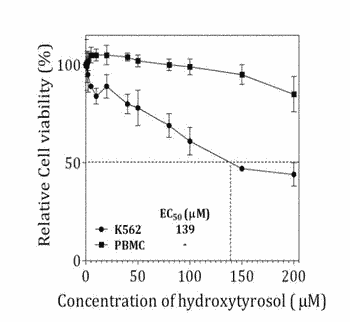 Hydroxytyrosol and oleuropein compositions for induction of dna damage, cell death and lsd1 inhibition