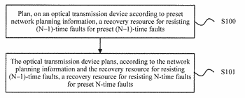 Method for planning recovery resource for resisting n-time faults and optical transmission device