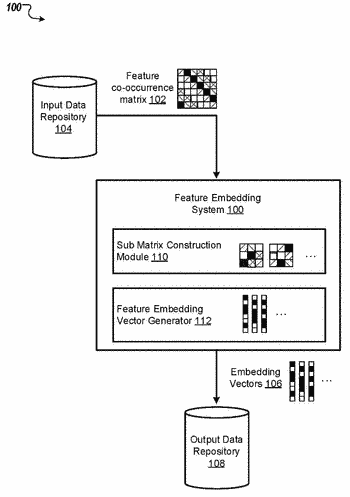 Generating feature embeddings from a co-occurrence matrix