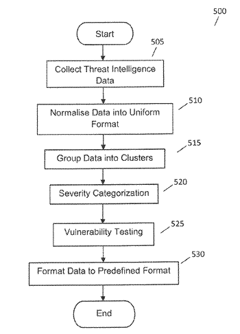 System and method for high speed threat intelligence management using unsupervised machine learning and prioritization ...