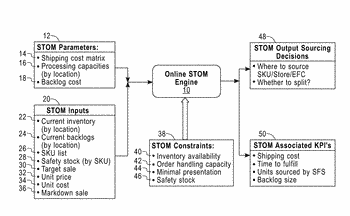 System and method for optimizing delivering sources of online orders