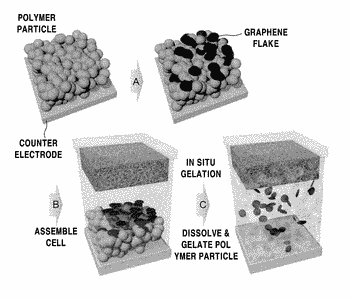 Dye-sensitized solar cell including polymer/graphene composite gel electrolyte and methods of preparing the same