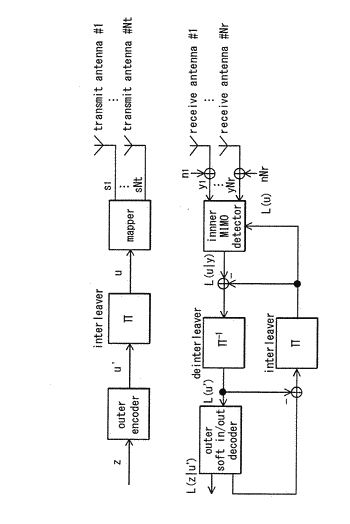 Transmission method, transmitter apparatus, reception method and receiver apparatus