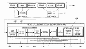 Network element and method for improved user authentication in communication networks