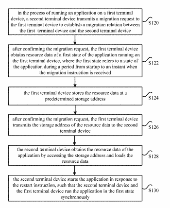 Method, apparatus and non-transitory computer storage medium for migrating application data between terminals