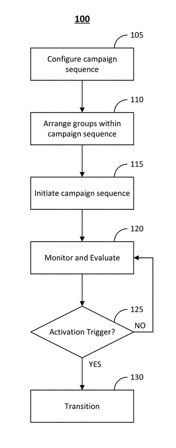 System and method for advanced campaign management