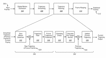 Trajectory planning for video stabilization