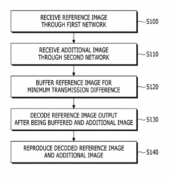 Method for buffering media transport stream in heterogeneous network environment and image receiving apparatus using ...