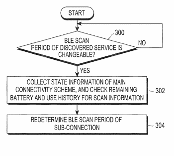 Method and apparatus for controlling scan period in wireless communication system