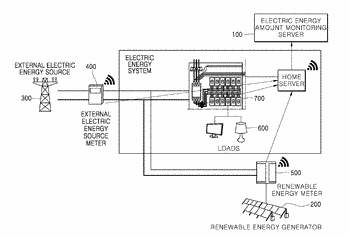System for monitoring electric energy