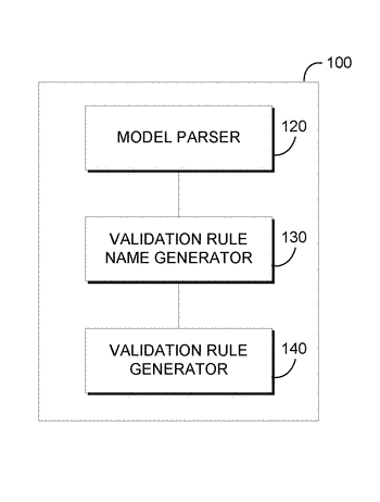 Generating object model validation rules