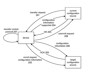 Transfer of control of configuration sources