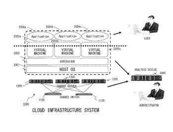 Analysis device for analyzing performance information of an application and a virtual machine