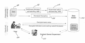System and method for confidentiality-preserving rank-ordered search