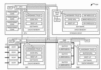 Efficient hardware trust verification in data communication systems that comprise network interface cards, central processing ...
