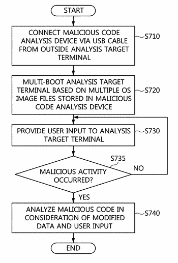 Malicious code analysis device and method based on external device connected via usb cable