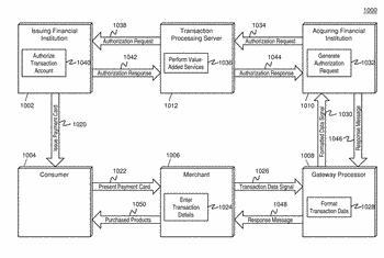 Method and system for unification of wearable activity data  and transaction data