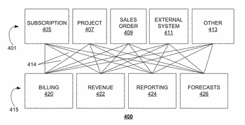 System and method for implementing unified billing and unified rating operations