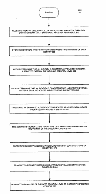 Pattern analytics and physical access control system method of operation