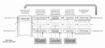 System and method for multi-user gpu-accelerated speech recognition engine for client-server architectures