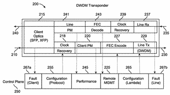 Subchannel photonic routing, switching and protection with simplified upgrades of wdm optical networks