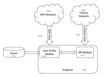 Deep packet inspection (dpi) at an endpoint