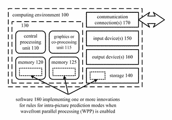 Rules for intra-picture prediction modes when wavefront parallel processing is enabled