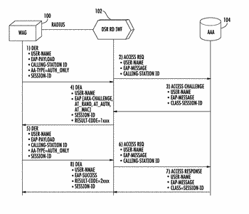 Methods, systems, and computer readable media for providing access network signaling protocol interworking for user ...