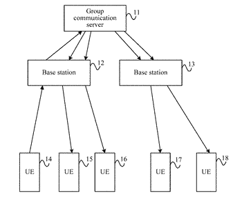 Group communication method and apparatus