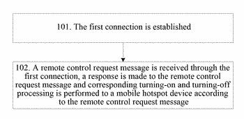 Method, apparatus and system for managing mobile hotspot