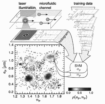 Machine-learning approach to holographic particle characterization