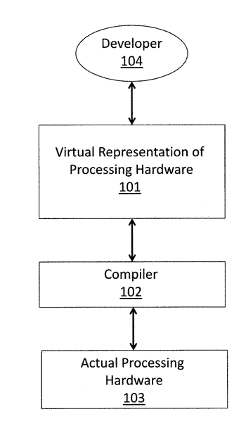 Compiler for translating between a virtual image processor instruction set architecture (isa) and target hardware ...