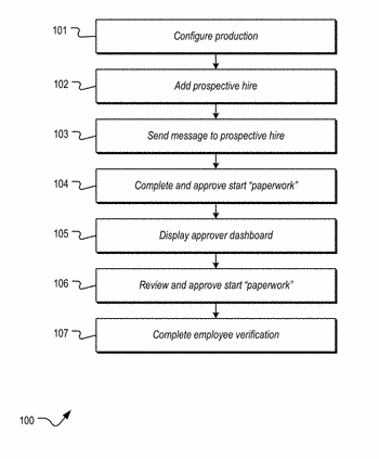 Production worker onboarding and compliance system