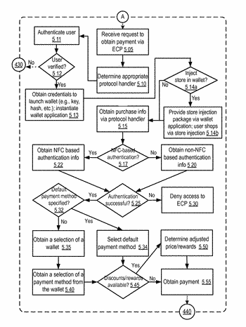 Electronic wallet checkout platform apparatuses, methods and systems