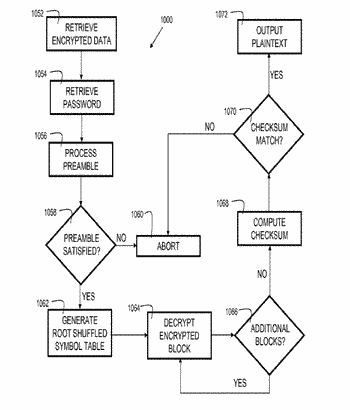 Method and apparatus for encrypting and decrypting data