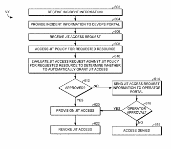 Just-in-time access based on geolocation to maintain control of restricted data in cloud computing environments