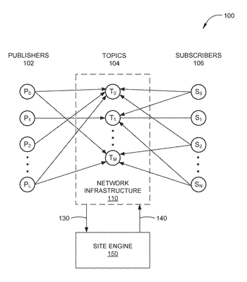 Federating geographically distributed networks of message brokers into a scalable content delivery network