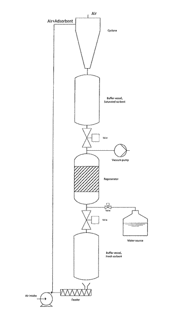 Adsorption system with circulating adsorbent arrangement