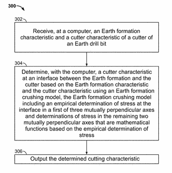 Earth formation crushing model