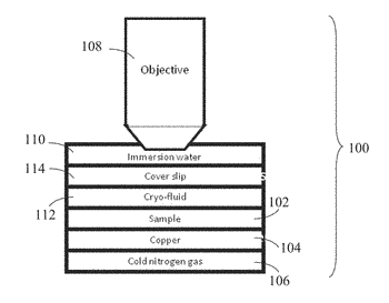 Cooling systems and methods for cryo super-resolution fluorescence light microscopy and other applications
