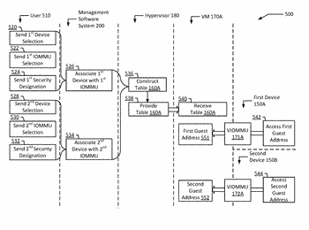 Multiple input-output memory management units with fine grained device scopes for virtual machines
