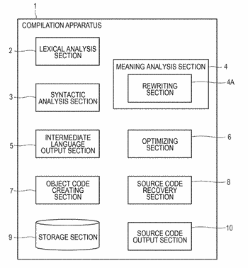 Compilation apparatus and compiling method