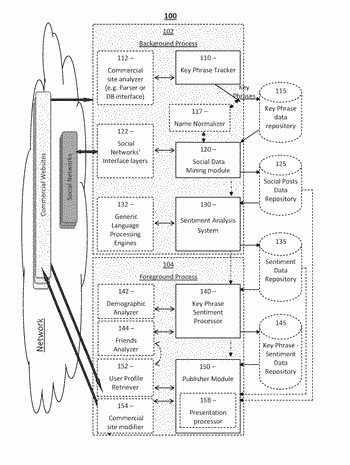 Sentiment rating system and method