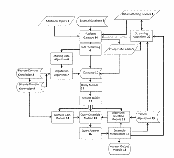 Multi-format, multi-domain and multi-algorithm metalearner system and method for monitoring human health, and deriving health ...