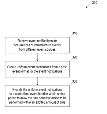 Managing computing infrastructure events having different event notification formats