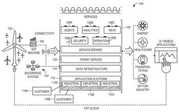 Method, system, and program storage device for analytics in an industrial internet of things