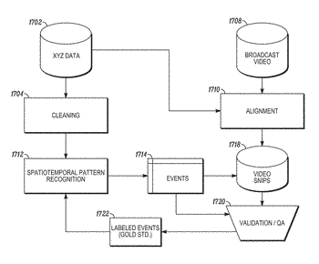 Methods and systems of spatiotemporal pattern recognition for video content development