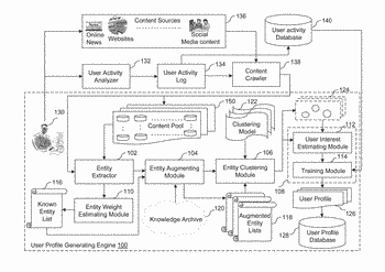 Method and system for user profiling for content recommendation