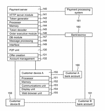 Peer to peer email based financial transactions