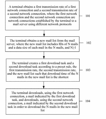 Mail obtaining method, terminal, and system